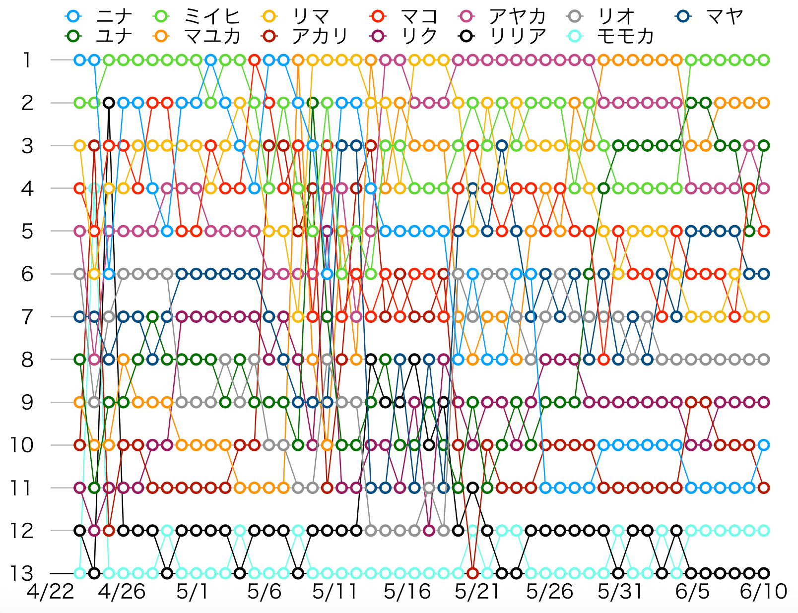 プロジェクト ランキング 虹