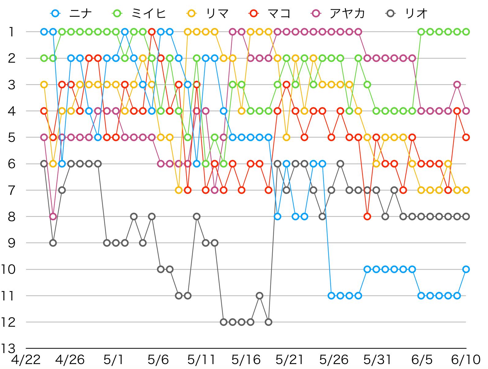合宿 韓国 順位 プロジェクト 虹